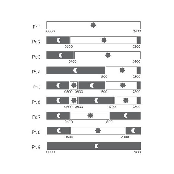 NOBO-2TE digitális termosztát
